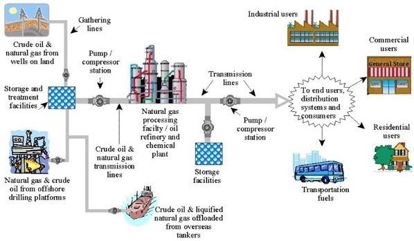 Phmsa stakeholder communications pump stations basic refrigeration diagram pumps and compressors where can i learn more?