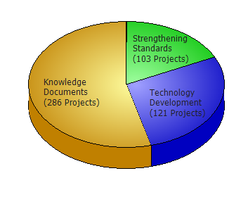 Pie Chart Showing counts of Projects by Research Impact. Data also shown in table below.