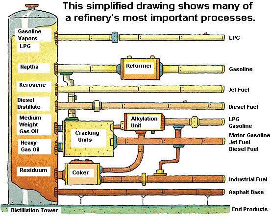 Refineryprocess