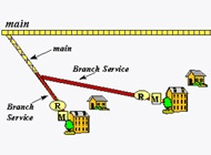 Branch Service Line Diagram