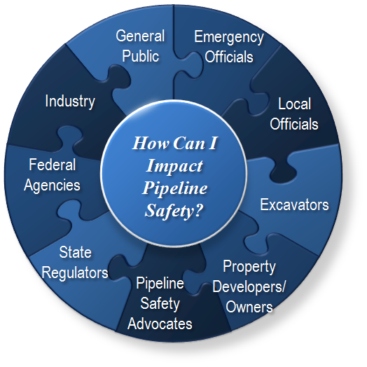 Pipeline safety logo