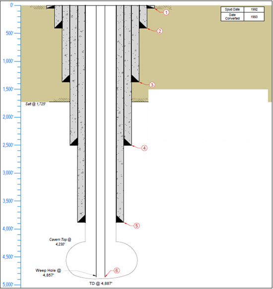 wellbore diagram template wellbore diagram template