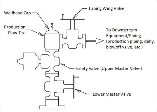 gas storage diagram 1994 ezgo gas wiring diagram underground natural gas storage | well #10